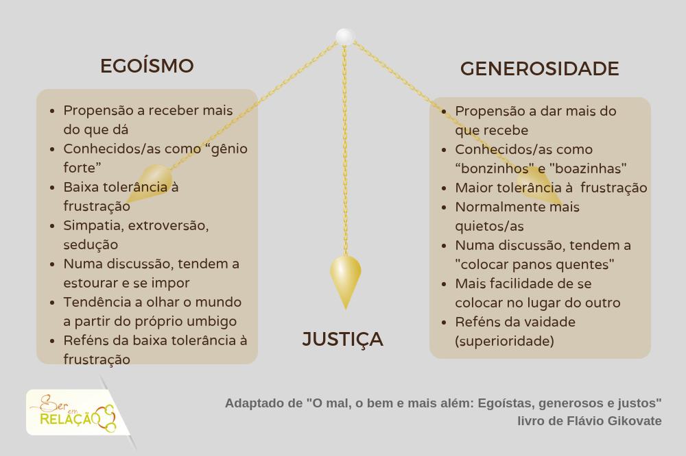O pêndulo da justiça, de Flávio Gikovate